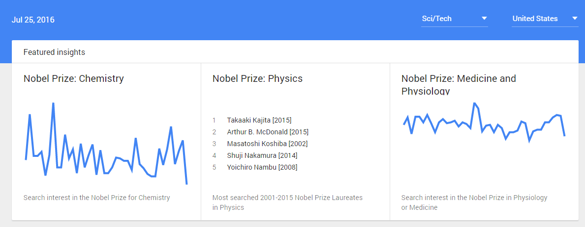 A screenshot of the Google Trends homepage.
