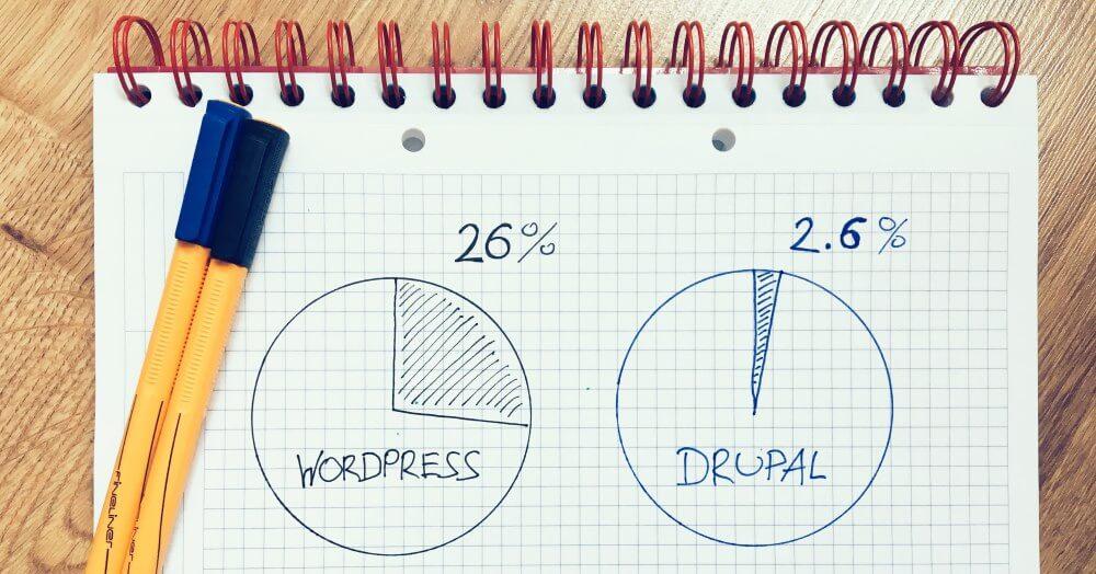 WordPress vs Drupal stats