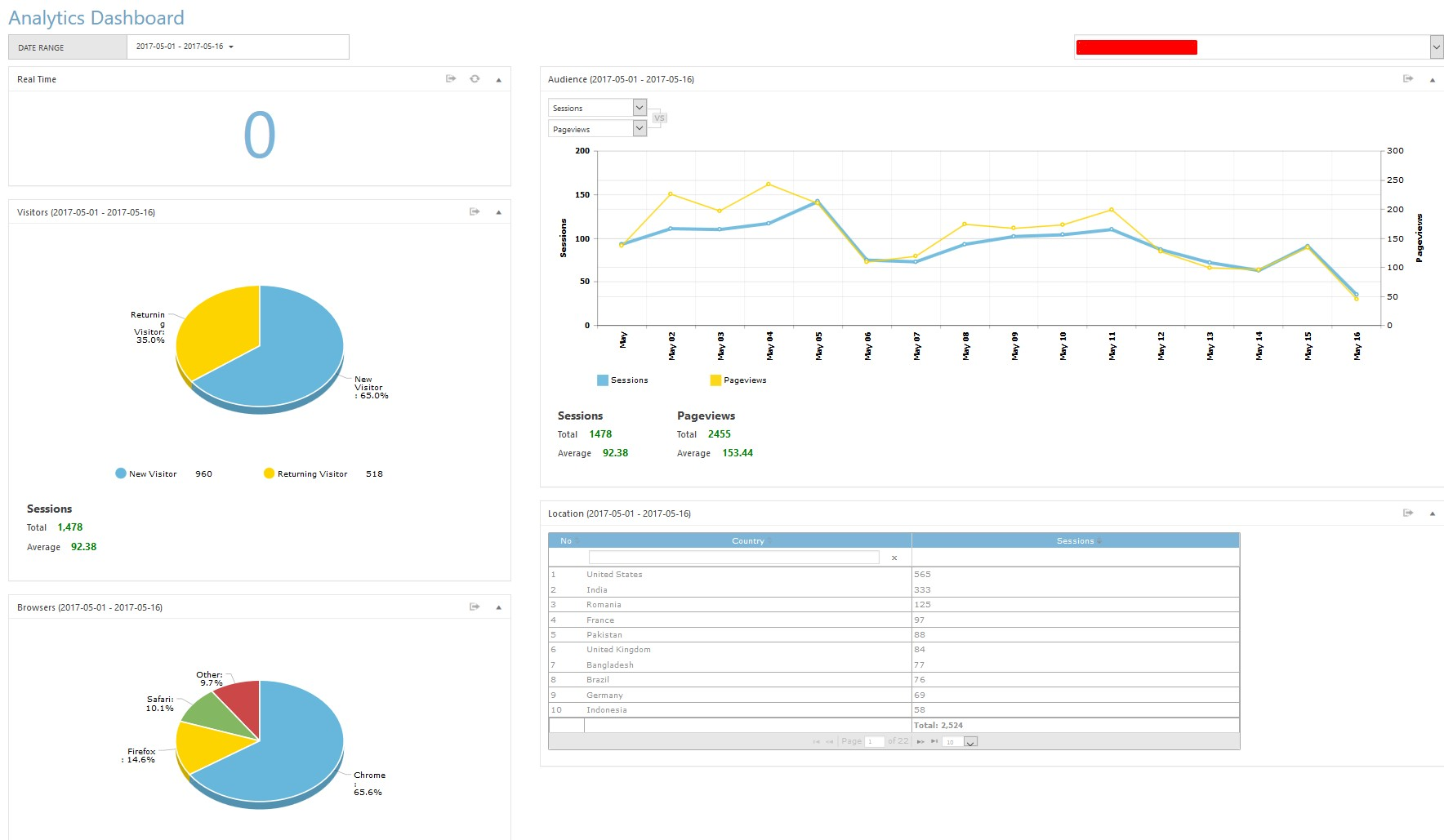 charts for google analytics integration