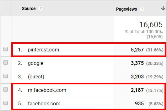 Pinterest and Facebook traffic