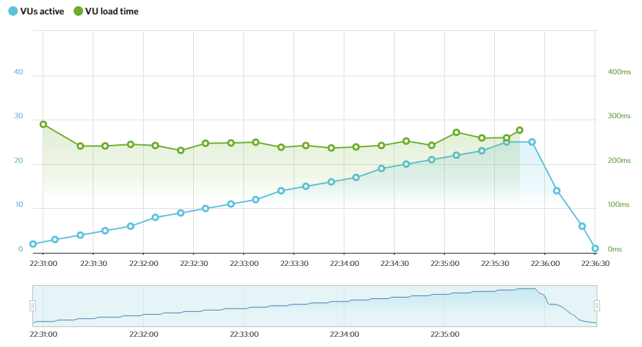 A2 Hosting's Load Impact results.