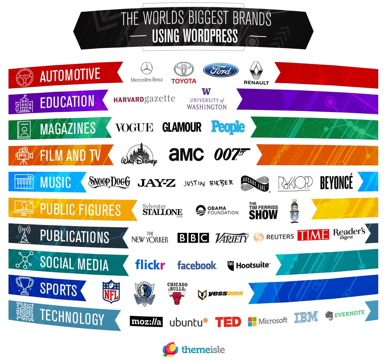 famous brands using WordPress