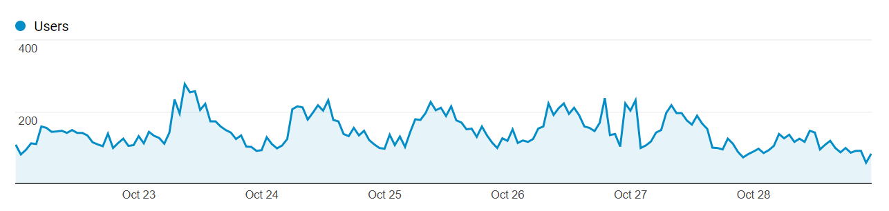 A graph showing website traffic.