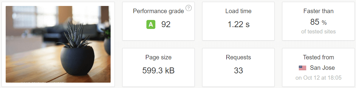 Our e-commerce plugin test results.