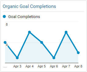 Organic Goal Completions