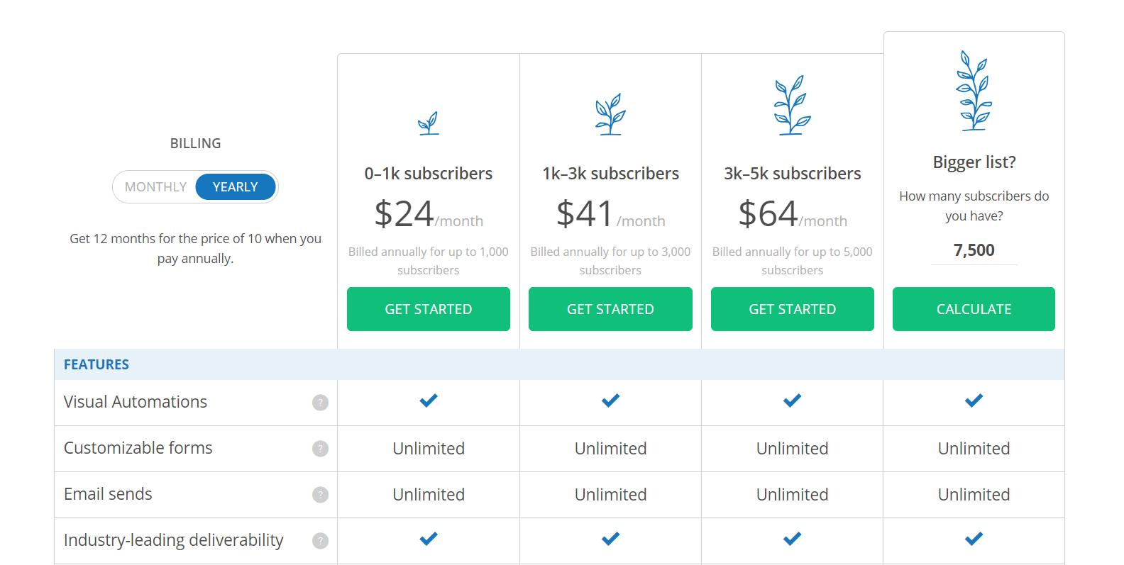 The ConvertKit pricing plans.