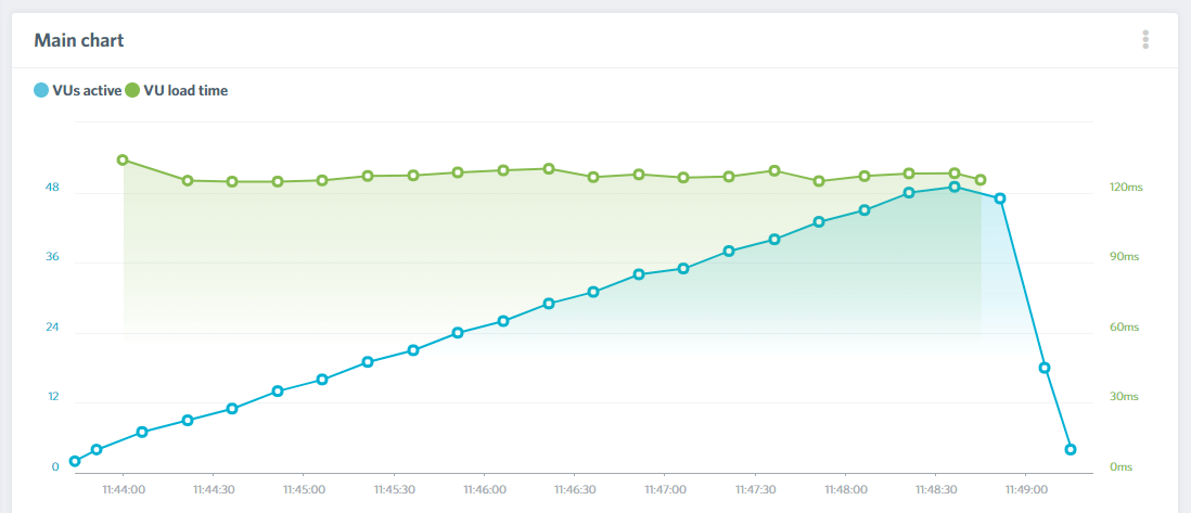 A Kinsta site's Load Impact results.